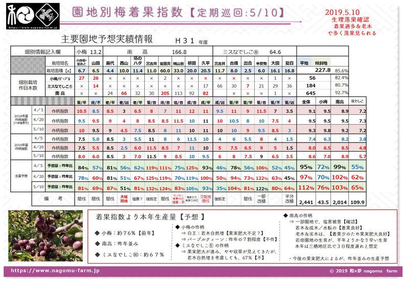 2019年産 梅園地別 作柄状況【穀雨4.20】 和×夢 nagomu farm