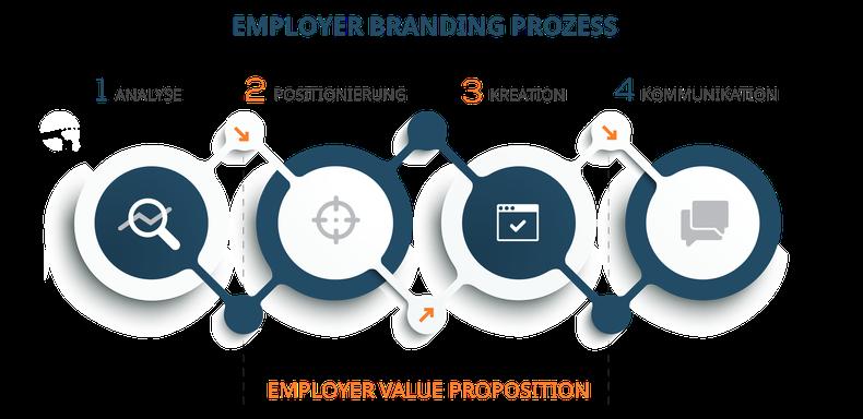 Employer Branding Prozess