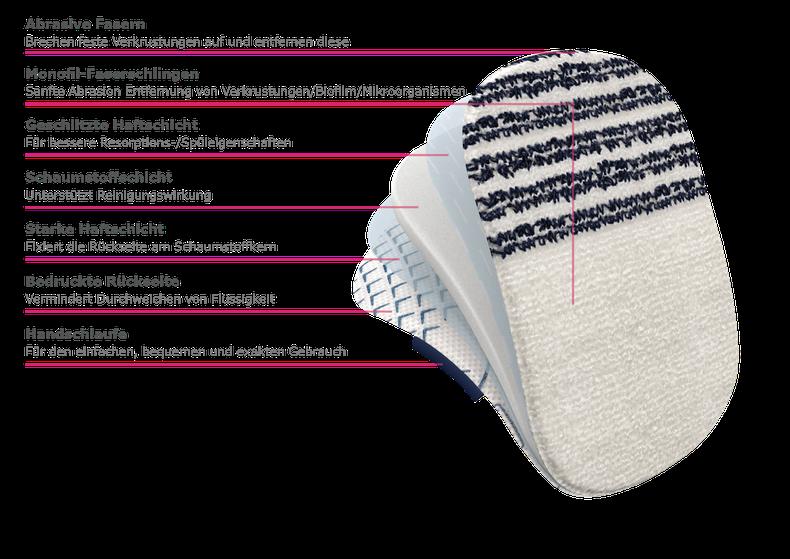 Cutimed DebriClean Produktfoto und Darstellung des Aufbaus der Schichten. Die Schichten sind: Abrasive Fasern, Monofil Faserschlingen, geschlitzte Haftschicht, Schaumstoffschicht, Starke Haftschicht, Bedruckte Rückseite, Handschlaufe