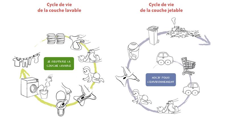 couches lavables mode d'emploi : la couche lavable au quotidien. Mode d'emploi de la couche jetable
