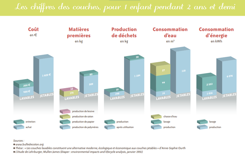 Comparatif couche lavable et couche jetable: coût de la couche lavable, matières premières, production de déchets de la couche lavable , consommation d'eau et d'énergie par la couche lavable