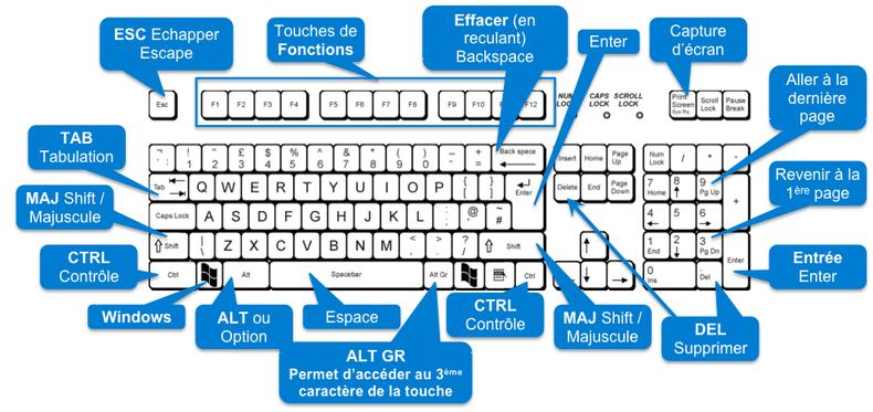 Les 160 raccourcis claviers de windows 10 ou 7