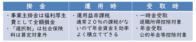 DCは掛金・運用時・受取時税金優遇 平賀ファイナンシャルサービシズ(株)