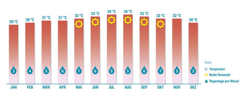 Klima, Kuba, Karibik, Karibische Inseln