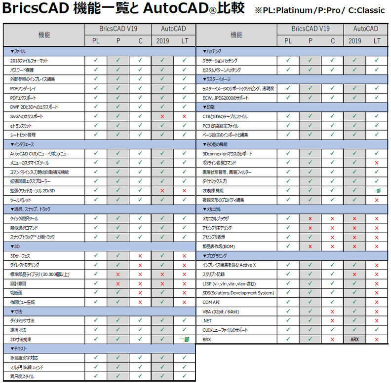 BricsCAD vs AutoCAD 機能比較表