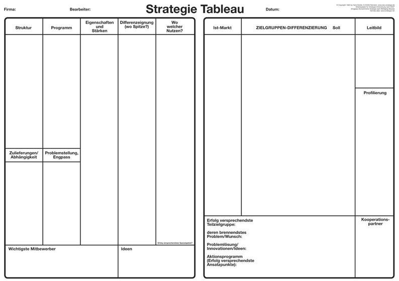 EKS Strategietableau von Bürkle markenrechtlich geschützt