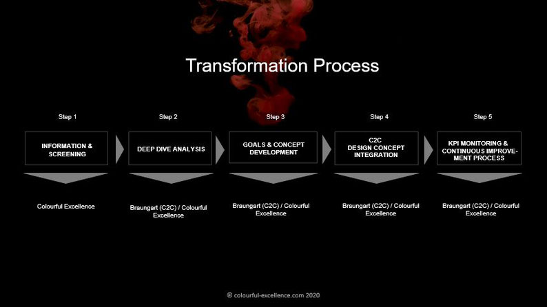 Colourful Excellence Transformation Process in cooperatoin with braungart.com