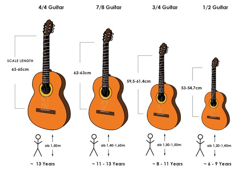 childrens-guitar-sizes