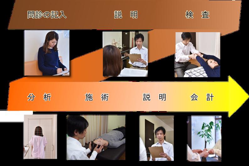 問診の記入→説明→検査→分析→施術→説明→会計