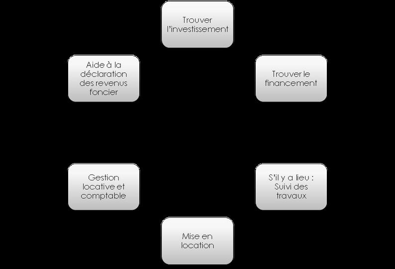 Schéma de l'investissement locatif