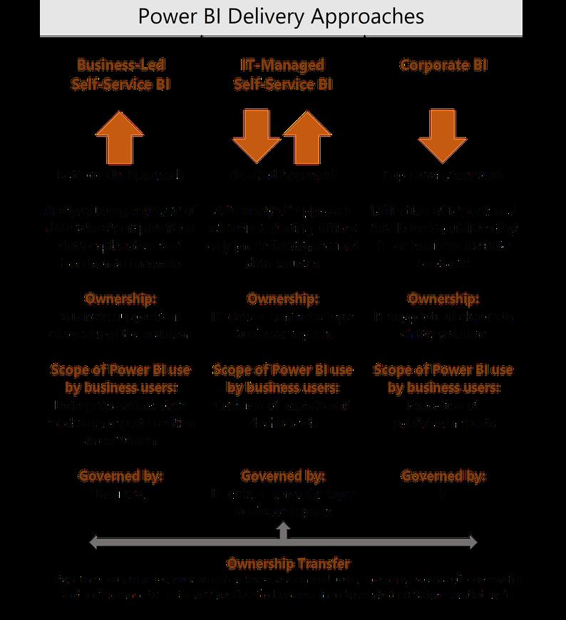 Power BI Delivery Approach Adoption Framework