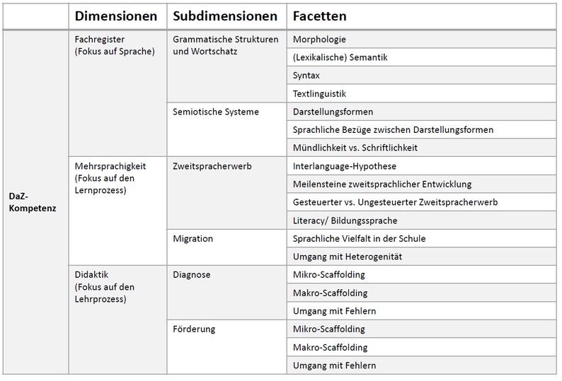 nach Ohm, U. (2018). Das Modell von DaZ-Kompetenz bei angehenden Lehrkräften. In T. Ehmke, S. Hammer, A. Köker, U. Ohm & B. Koch-Priewe (Hg.), Professionelle Kompetenzen angehender Lehrkräfte im Bereich Deutsch als Zweitsprache (S. 73-91). Waxmann.
