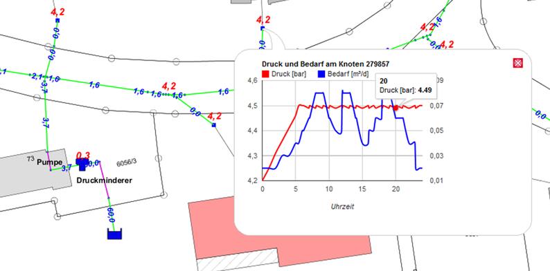 Darstellung des Drucks und der Bedarfsmenge an einem Konten bei einer instationären Berechnung