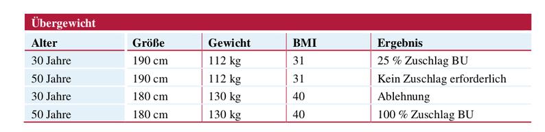 Beispiele für Risikozuschläge bei der Alte Leipziger bei Übergewicht in Abhängigkeit vom Eintrittsalter, Quelle: Leitfaden Antrags- und Risikoprüfung der ALTE LEIPZIGER Leben