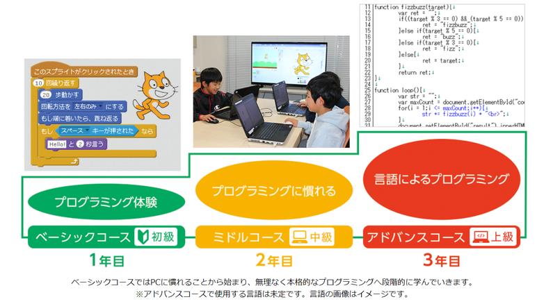 こどもプログラミング教室のコース