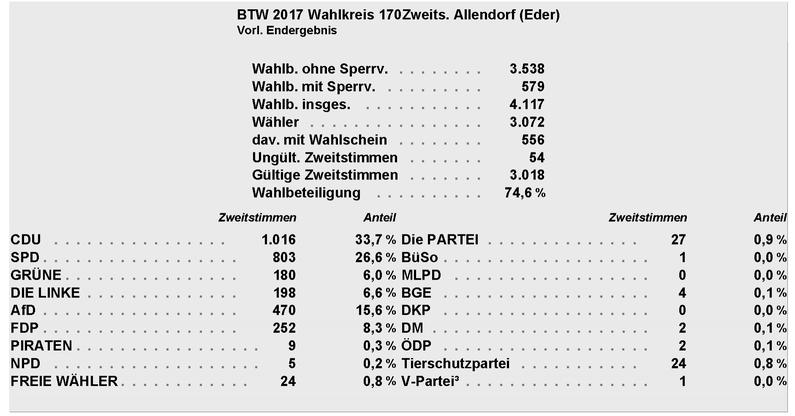 Ergebnis Zweitstimmen Allendorf (Eder)