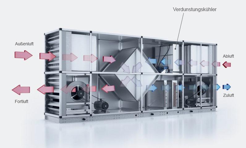 RLT-Anlage mit Wärmerückgewinnung