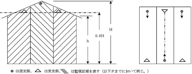 傾斜形天井等の光電式分離型感知器の設置例