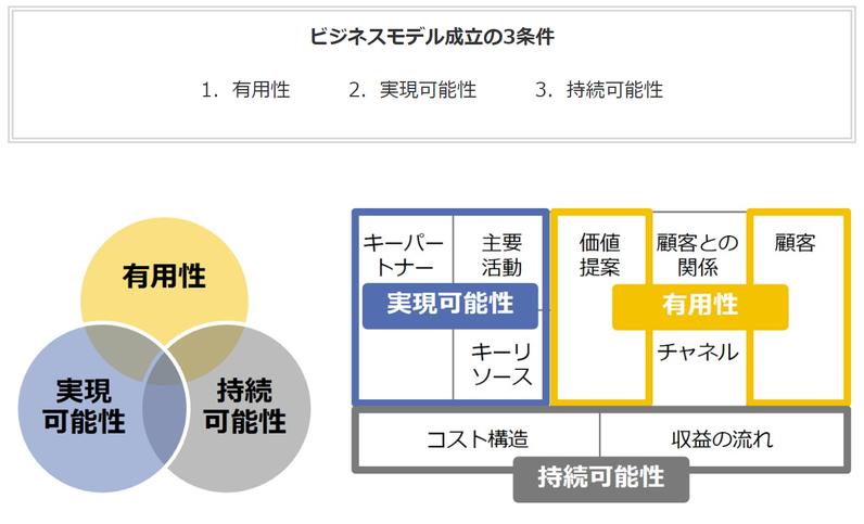 ビジネスモデル成立の3条件