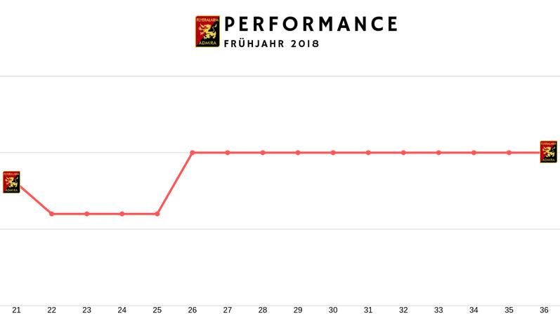 Tabellenpositionen von Admira Wacker im Frühjahr 2018, Performance und Verlauf