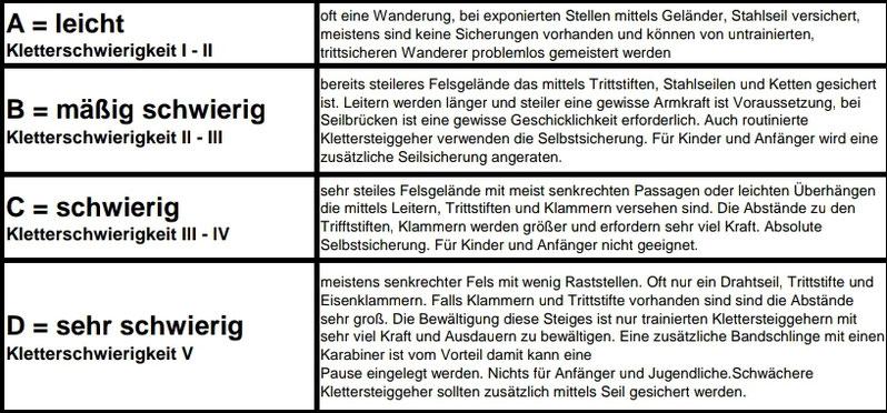 Erklärung Klettersteig-Kategeorien_Qelle: Österreichischer Alpenverein