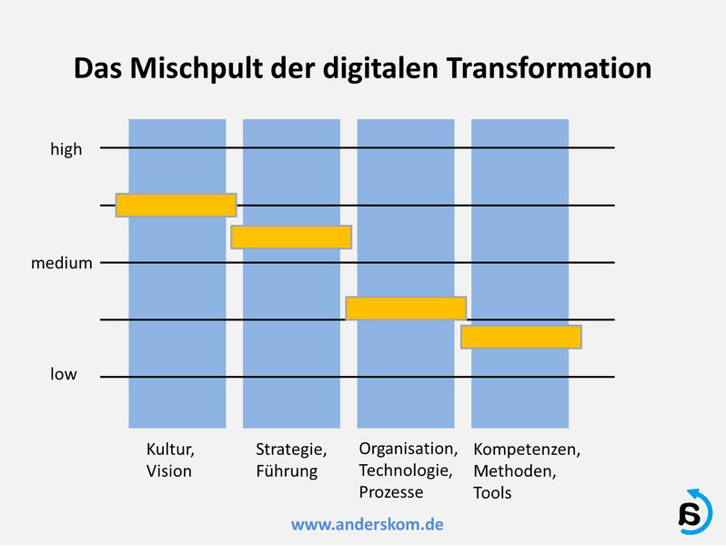 Digitalisierung Managen: Das Mischpult der digitalen Transformation
