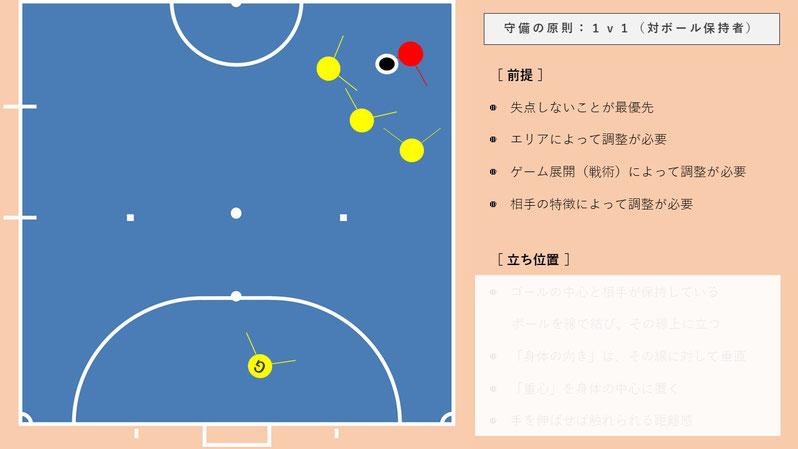 サッカーIQ・フットサルIQを磨くオンライン座学講座