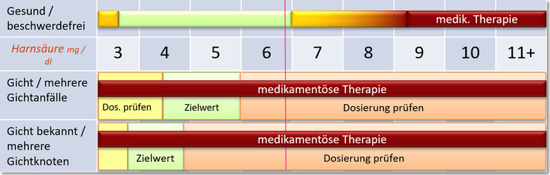 Tabelle der Harnsäurewerte für Männer (und Frauen nach der Menopause)