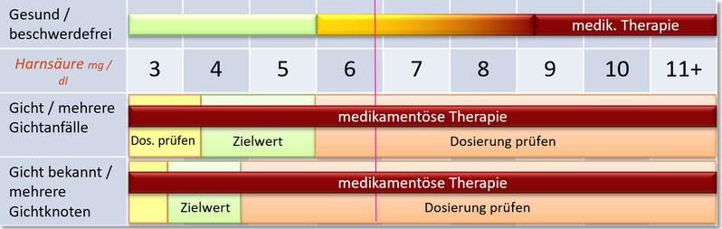 Tabelle der Harnsäurewerte für Frauen vor der Menopause