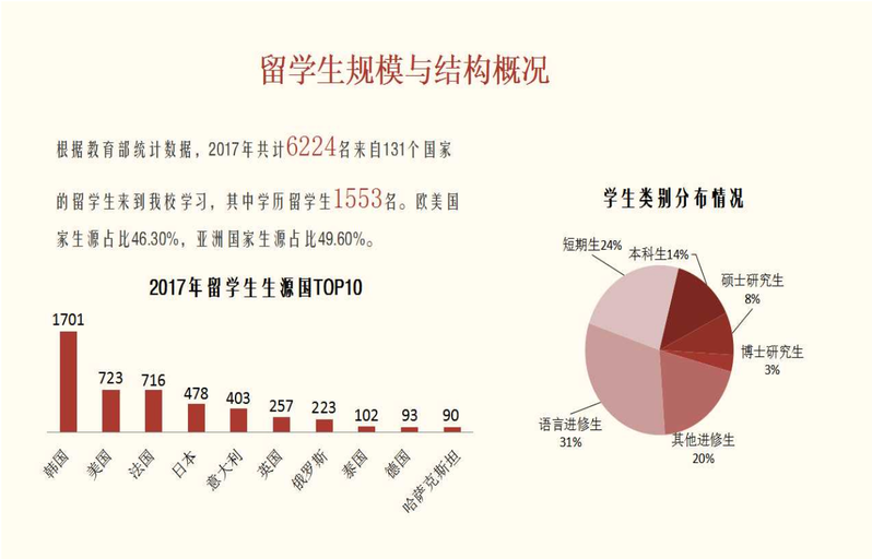 2017年華東師範大学 国別留学生数