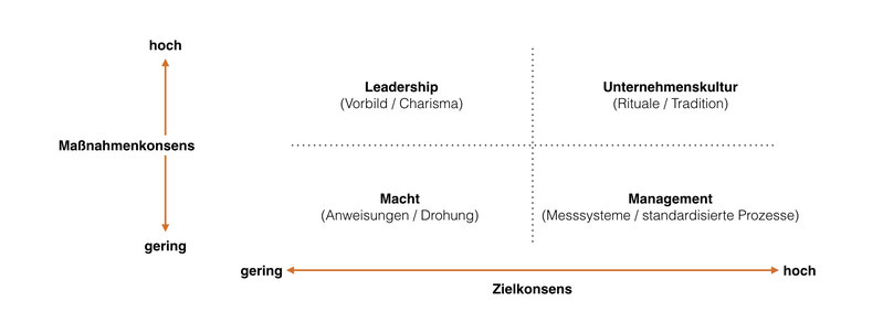 Die Agreement-Matrix nach  Christensen/Marx/Stevenson