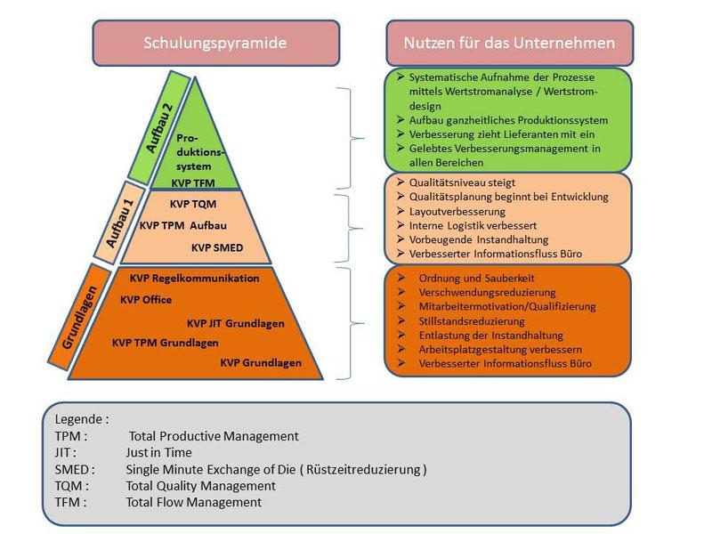 KVP-Infografik zum Verbesserungsmanagement in Unternehmen. Copyright: Ingenieurbüro Creutz