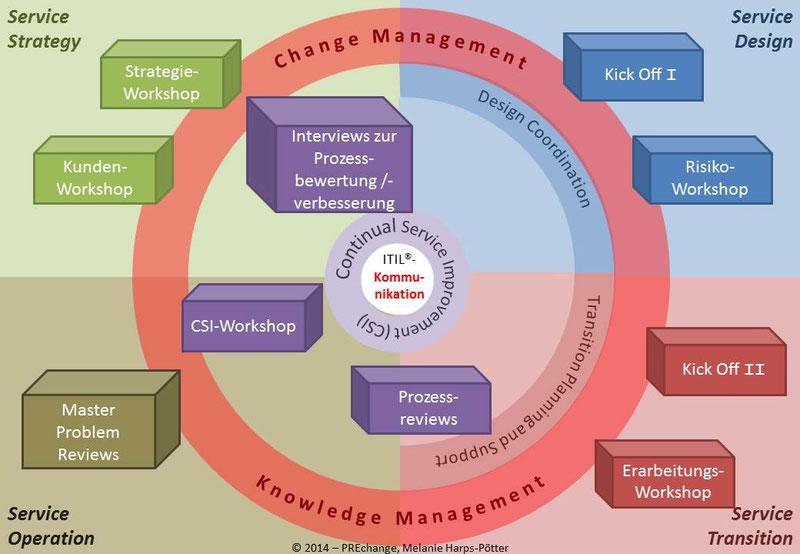 ITIL - Moderierte Kommunikation