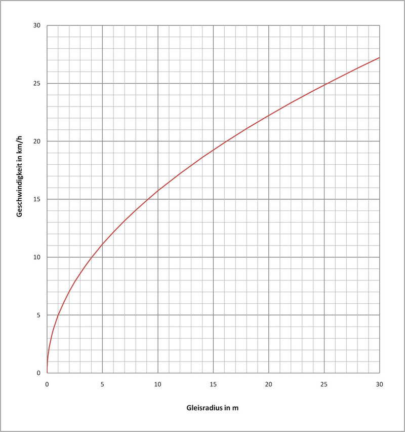 Diagramm mit folgenden Werten: aq = 0.85 m/s², Überhöhung D = 14 mm.