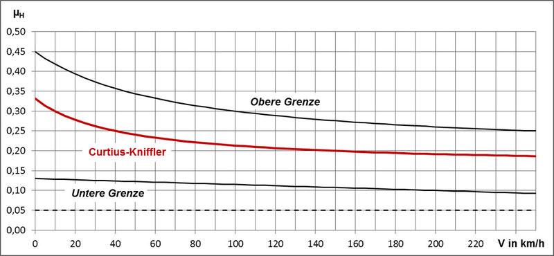Haftreibungszahl µ.H in Abhängigkeit von der Geschwindigkeit V in km/h (Curtius-Kniffler Diagramm)
