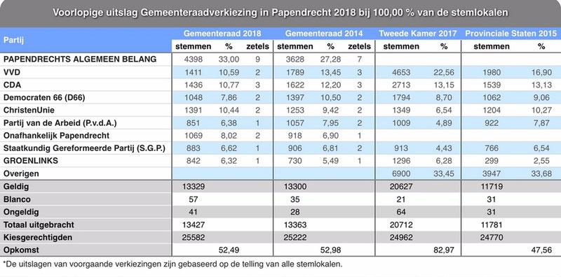 21 maart 2018 voorlopige uitslag Gemeenteraadsverkiezing Papendrecht
