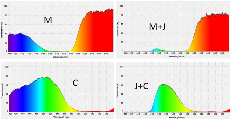 Spectres en transmission de filtres magenta, cyan et des superpositions magenta - jaune et jaune - cyan