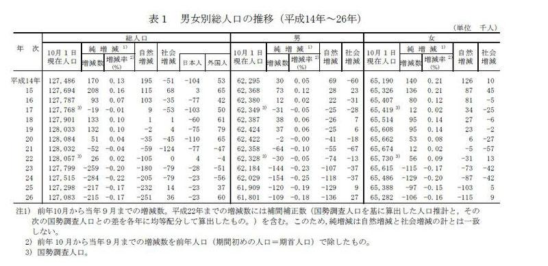 男女別の総人口の推移のデータ,統計,将来,未来,予想,吉川浩一