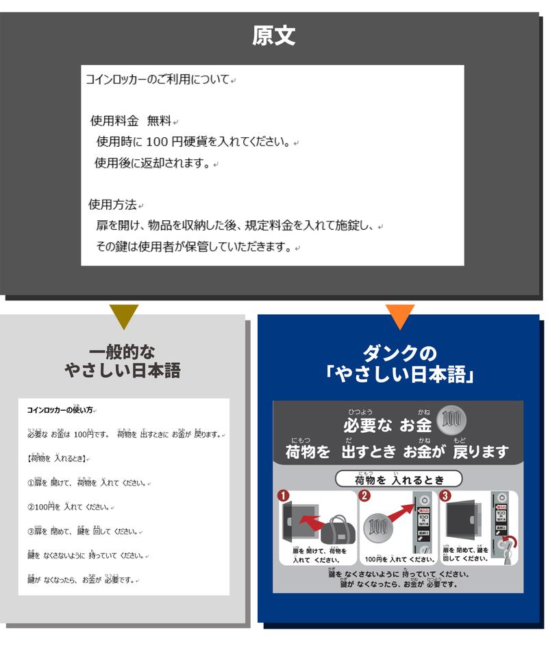 原文 電話のマナー 一般的なやさしい日本語 ダンクのやさしい日本語