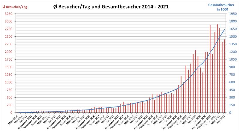 Diagramm mit Besuchern/Monat und Gesamtbesuchern der Website im Zeitraum 2014 bis 2021 linear