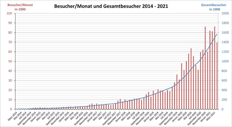 Diagramm mit Besuchern/Tag und Gesamtbesuchern der Website im Zeitraum 2014 bis 2021 linear