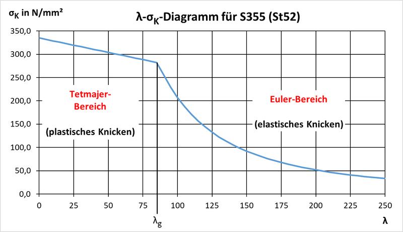 Schlankheitsgrad-Knickspannung-Diagramm_Baustahl S355