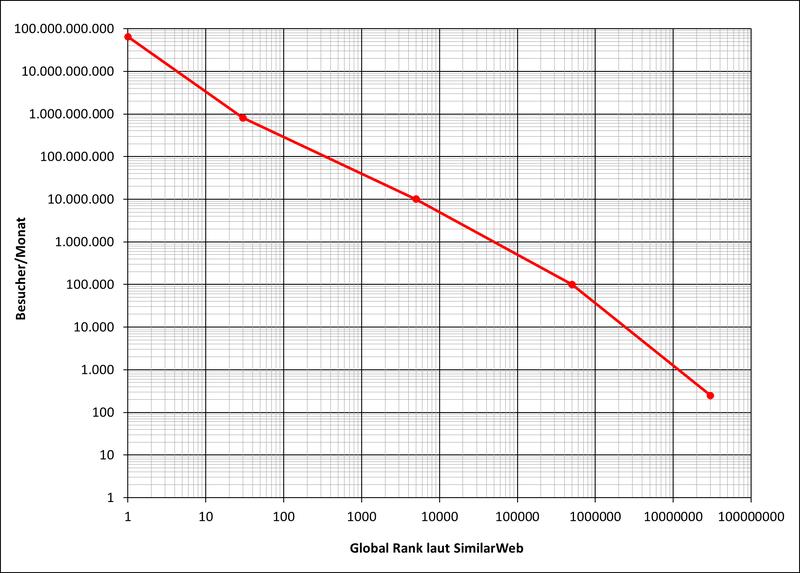 Anzahl der Besucher pro Monat auf Webseiten in Abhängigkeit des Global Ranks laut SimilarWeb; doppelt-logarithmische Darstellung (Pareto-Verteilung) von 4 abschnittsweise definierten Potenzfunktionen (März 2019)