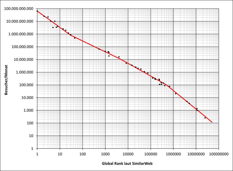 Anzahl der Besucher pro Monat in Abhängigkeit des Global Ranks laut SimilarWeb, Näherung durch vier Geraden; doppelt logarithmische Darstellung