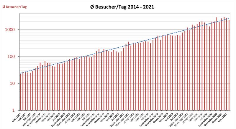 Diagramm mit Besuchern/Tag und Gesamtbesuchern der Website im Zeitraum 2014 bis 2021 logarithmisch