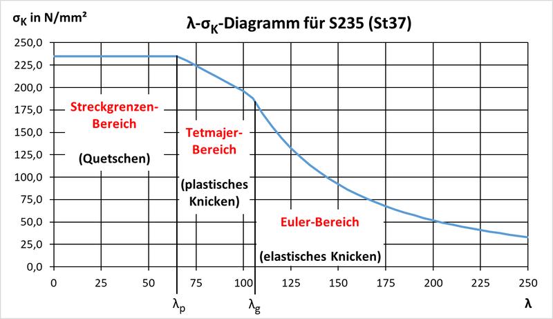 Schlankheitsgrad-Knickspannung-Diagramm