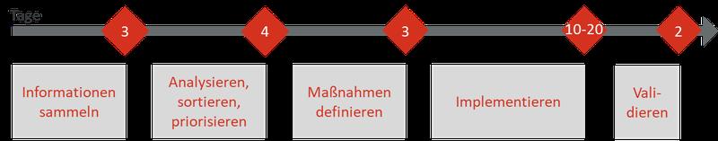 Prozess EMV-Kreutz-Check