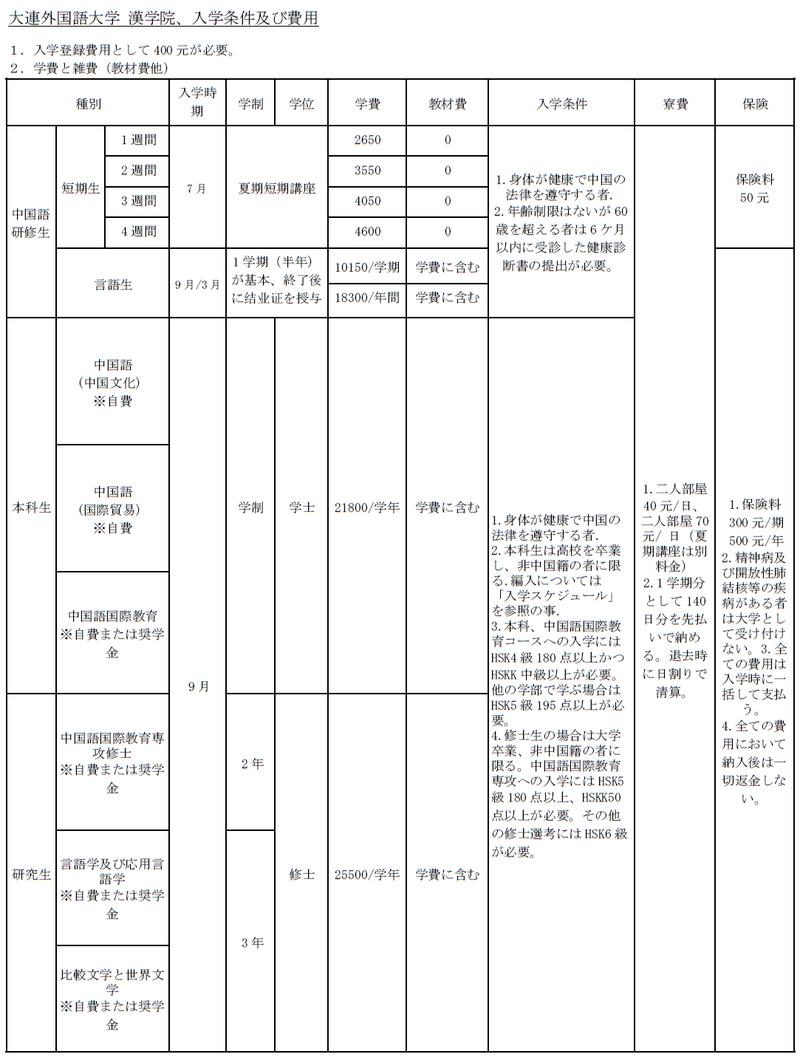 大連外国語大学漢学院の入学条件と学費表