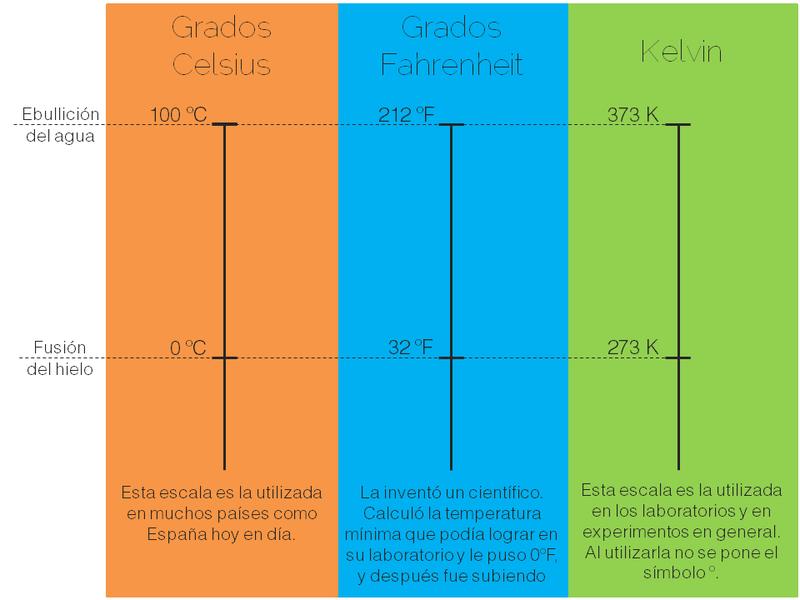 Unidades de medida de la temperatura / Unidades de medida del calor - Copyright Actinteractiva - Elaboración propia