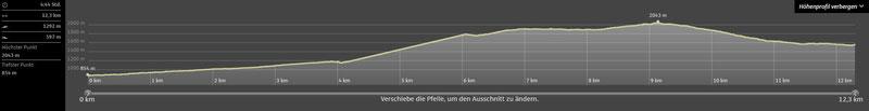 Höhenprofil (Klick für Vergrößerung)